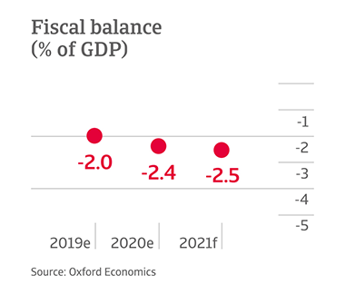 Fiscal balance of Mexico