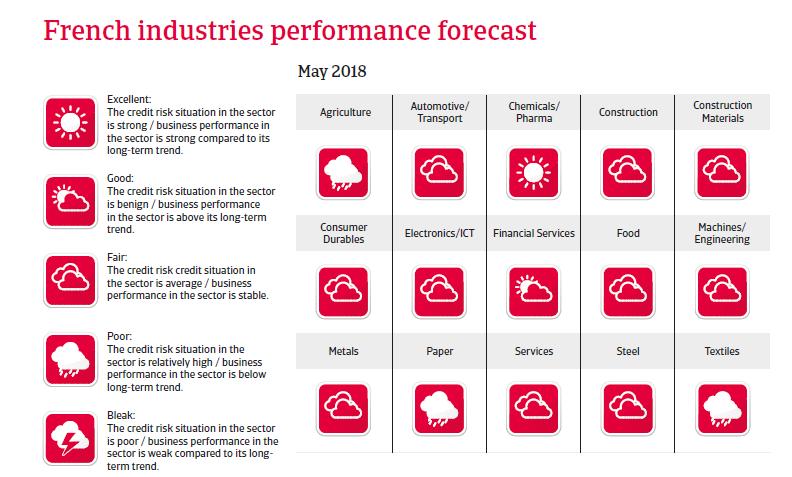 France sectors