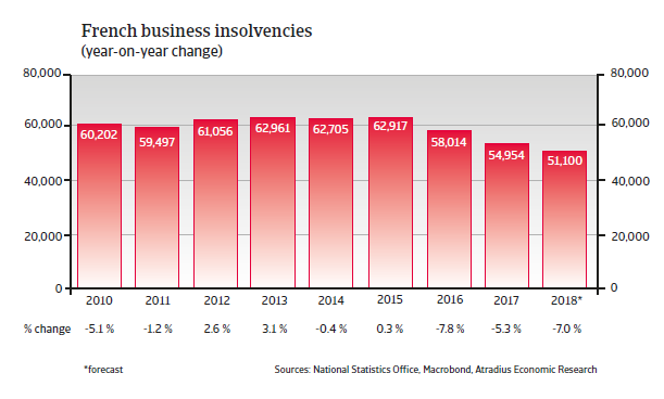 France insolvencies
