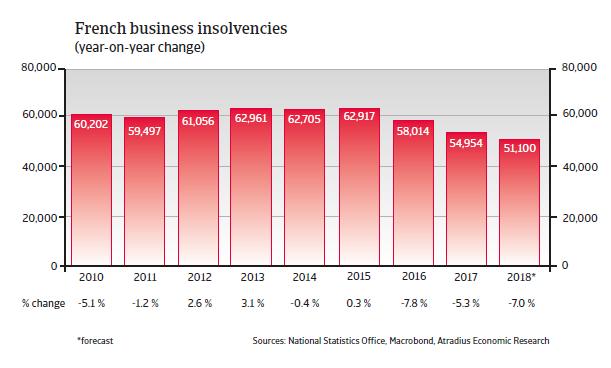 France insolvencies
