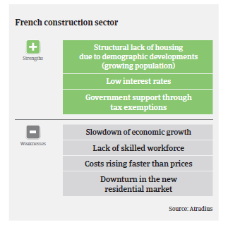 Market Monitor Construction France 2019 | Atradius
