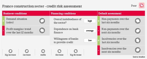 France construction credit risk industry trends | Atradius
