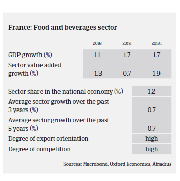 Market Monitor food France 2017pic22