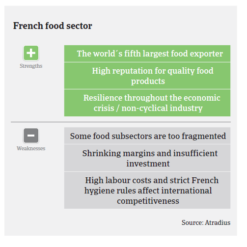 Market Monitor food France 2017 pic3