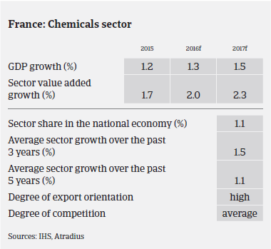 Market Monitor Chemicals France GDP growth