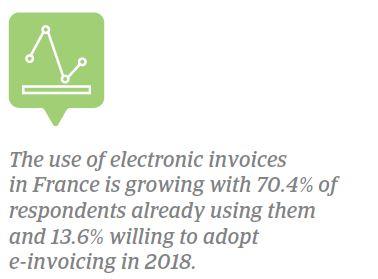 E-invoicing France 2018
