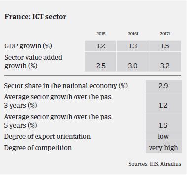 ICT industry France GDP growth