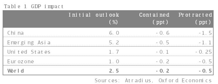 GDP impact from coronavirus