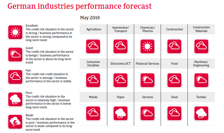 Germany sectors