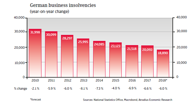Germany insolvencies