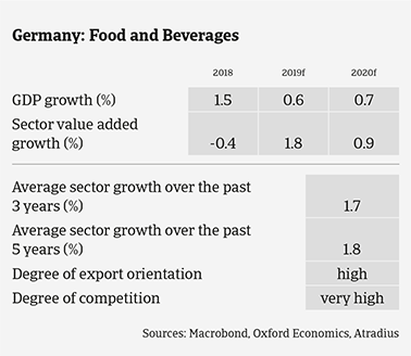 German food sector expected growth in the coming years