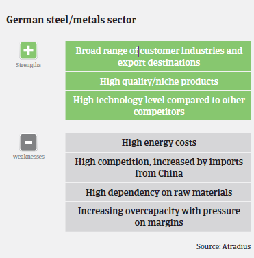 Market Monitor Metals sector Germany strengths and weaknesses
