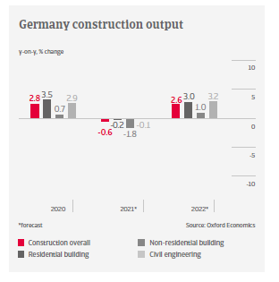 IT Germany constr output
