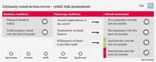 Germany construction credit risk industry trends | Atradius