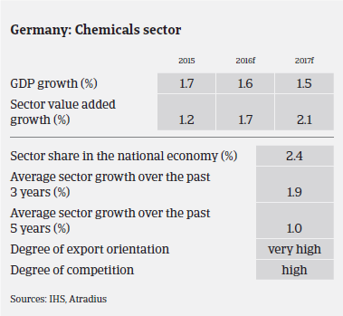 Market Monitor Chemicals Germany GDP growth