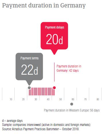 Payment duration Germany 2018