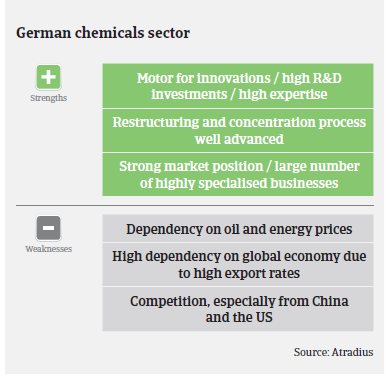 Market Monitor Germany Chemicals strengths weaknesses