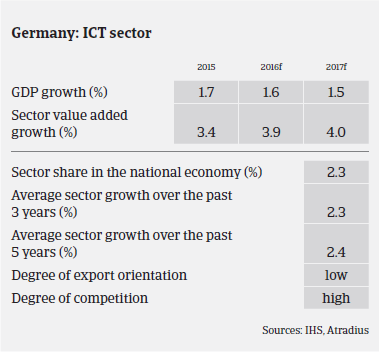 ICT industry Germany GDP growth