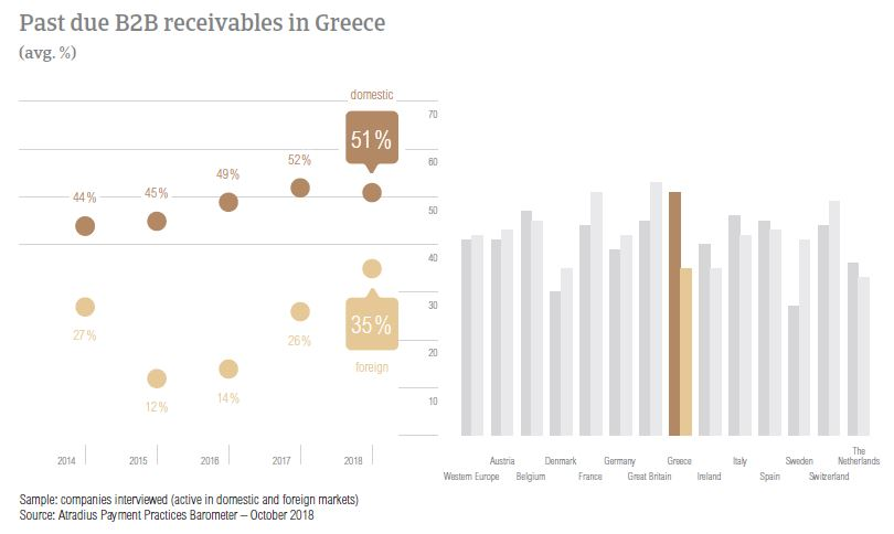 Past due B2B receivables Greece 2018