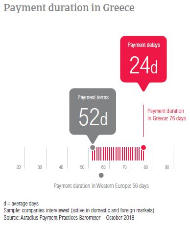 Payment duration Greece 2018