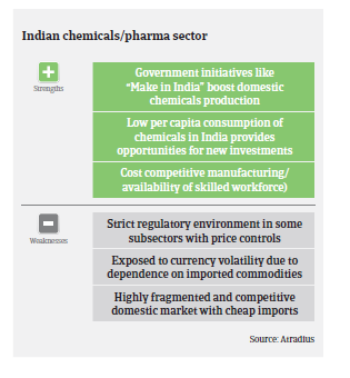 India chemicals 2018 pic3
