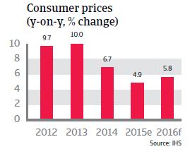 India consumer prices