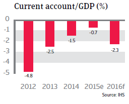 India current account