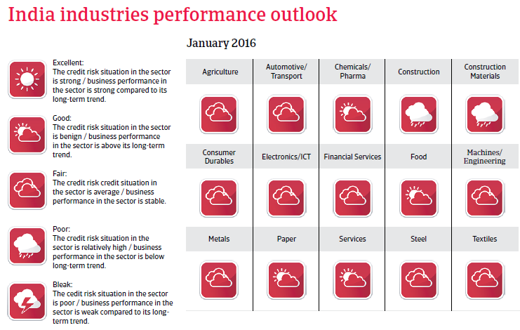 India industries performance outlook
