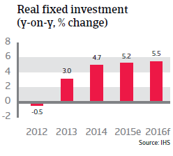 India real fixed investment