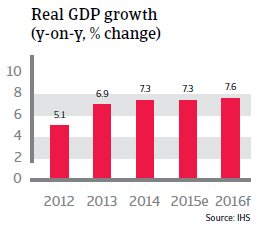 India real GDP growth