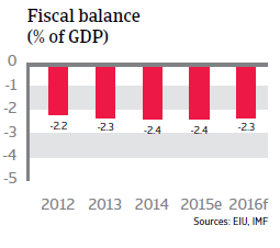 Indonesia fiscal balance