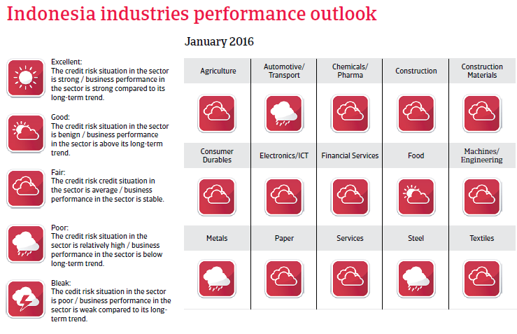 Indonesia industries performance outlook