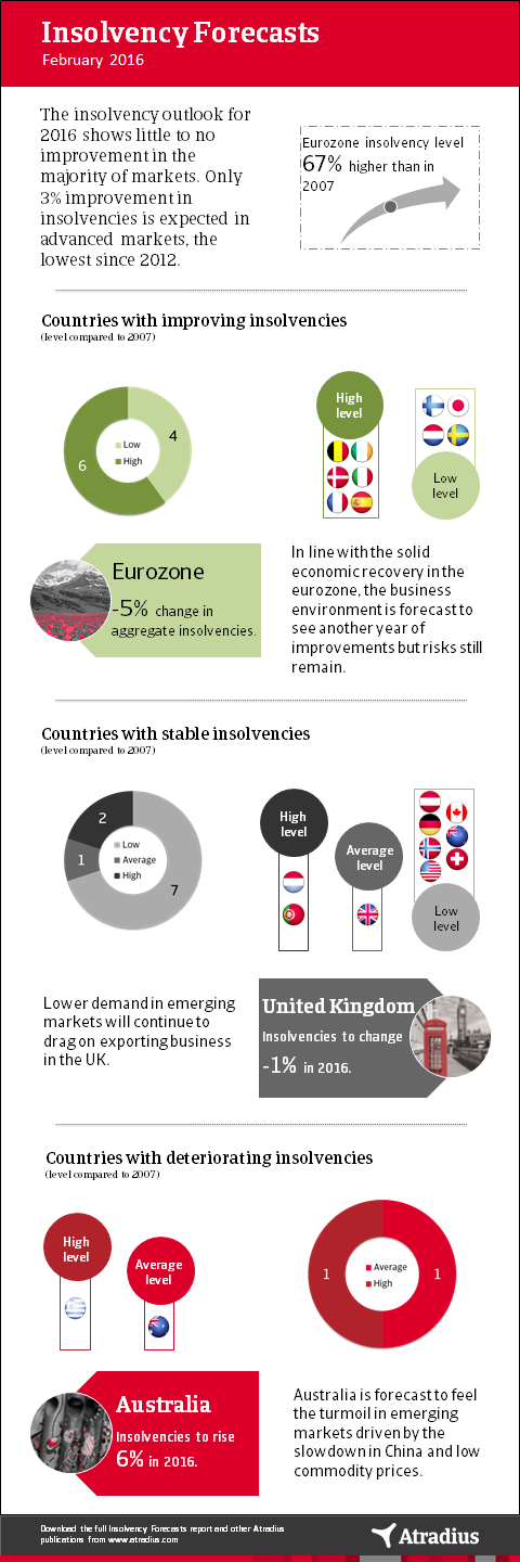 Insolvency Forecasts February 2016 - Infographic