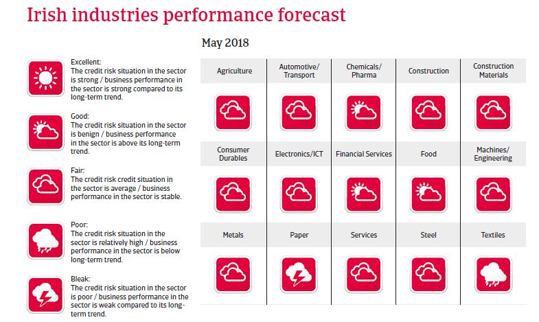 Ireland sectors