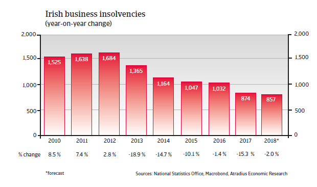 Ireland insolvencies