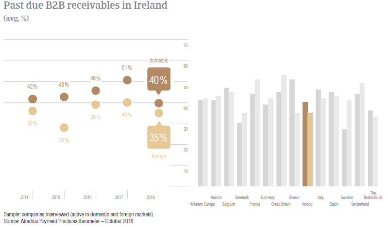 Past due B2B receivables in Ireland 2018