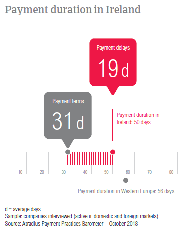 Payment duration in Ireland 2018