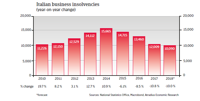 Italy insolvencies