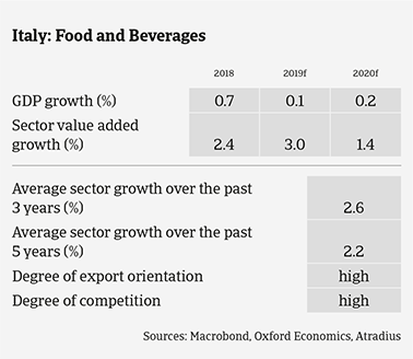 Italian food sector expected growth in the coming years