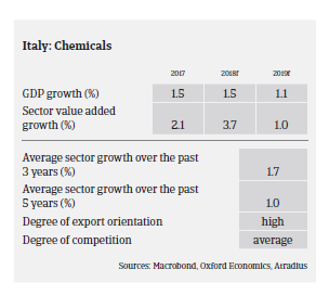 Italy chemicals 2018 pic2