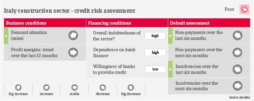 Italy construction credit risk industry trends   Atradius