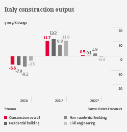 Italy construction output industry trends   Atradius