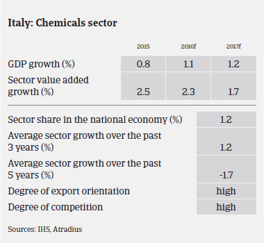 Market Monitor Chemicals Italy GDP growth