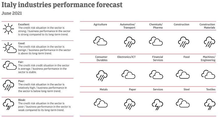 Performance of Italian industries June 2021