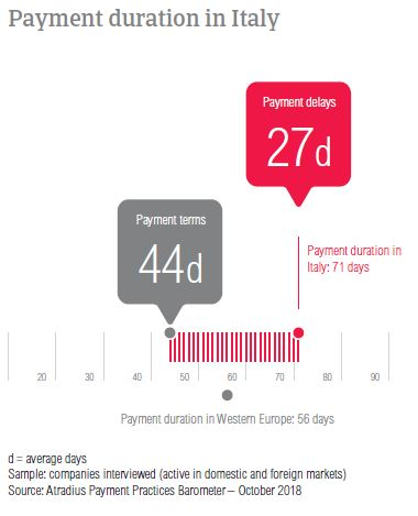Payment duration Italy 2018
