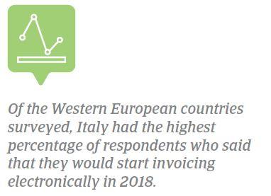 E-invoicing Italy 2018