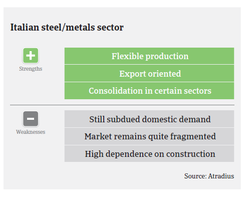 Market Monitor Steel Italy pic3