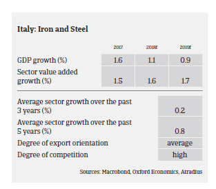 italy steel 2018 pic2