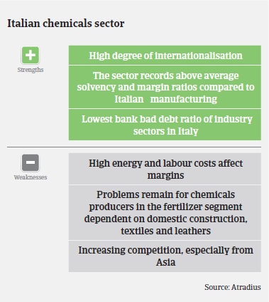Market Monitor Chemicals Italy strengths weaknesses