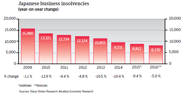 Japan business insolvencies